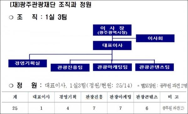 광주관광재단 조직과 정원.jpg